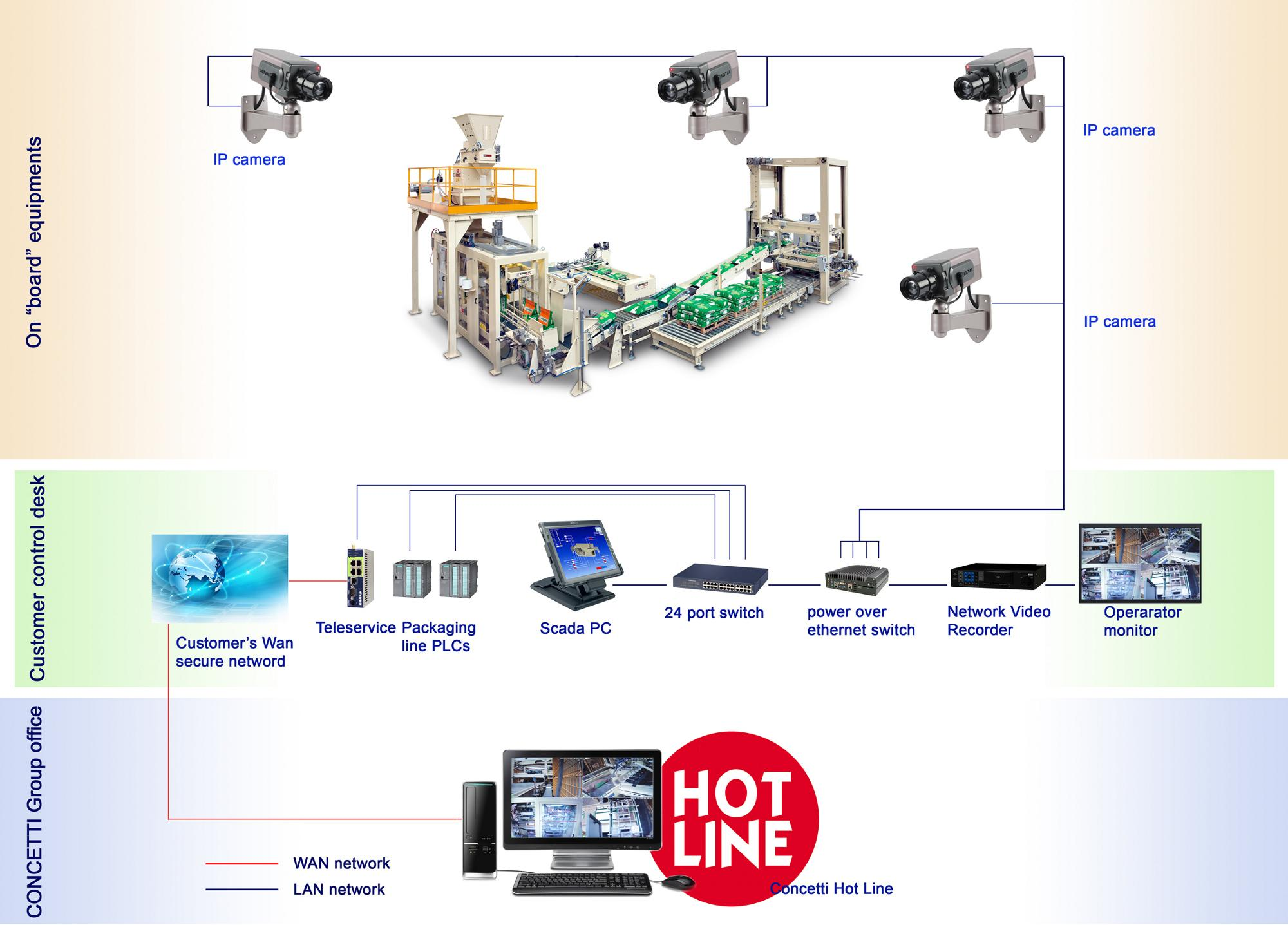 Keeping an eye on your production with integrated IP cameras